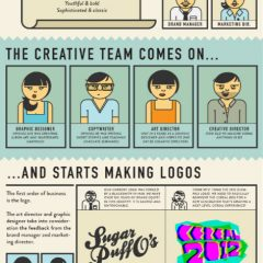 Infographic: Creation Of A Cereal Box