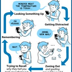 The Smartphone Distraction Cycle [Photo]