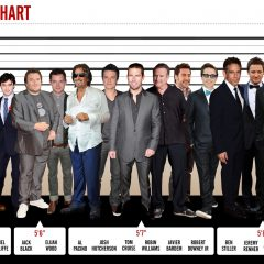 The Comparative Height Of Most Male Hollywood Stars [Photo]