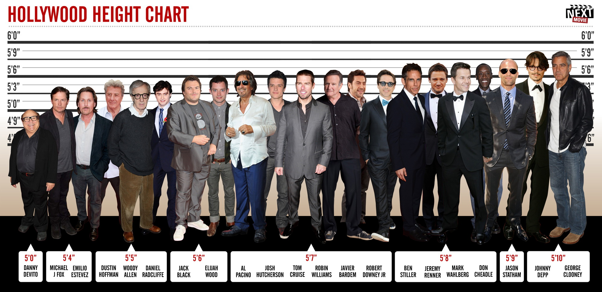 hollywood_height_chart