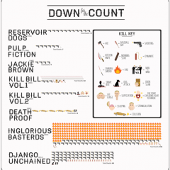 Tarantino Body Count [Infographic]