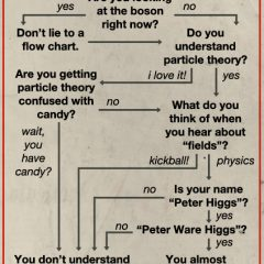 Fun Times With The Higgs-Boson Particle [Photo]