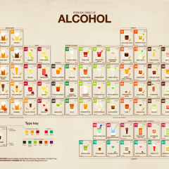 The Alcoholics' Periodic Table. [Photo]