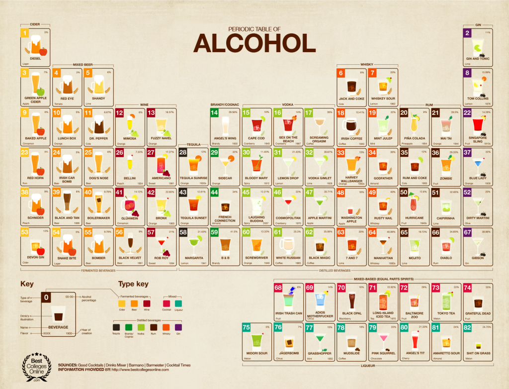 periodic-table-of-alcohol_52125c3245a7d