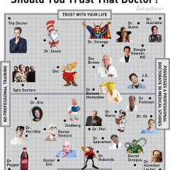 Is that Doctor Trustworthy?